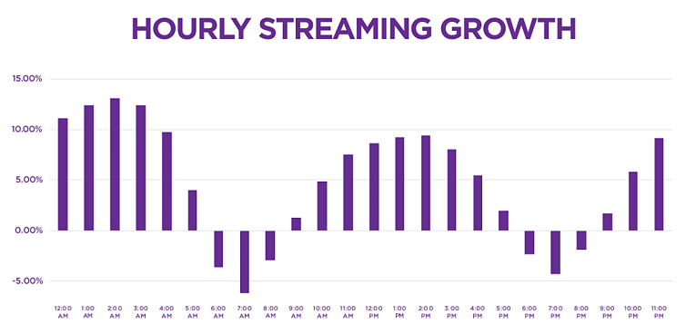 Hourly streaming growth