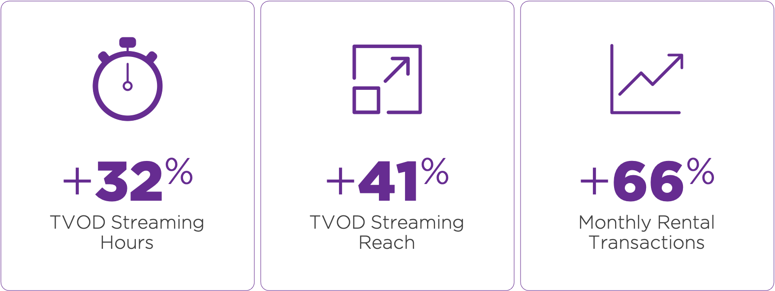 +32% TVOD streaming hours, +41% TVOD Streaming Reach, +66% Monthly Rental Transactions