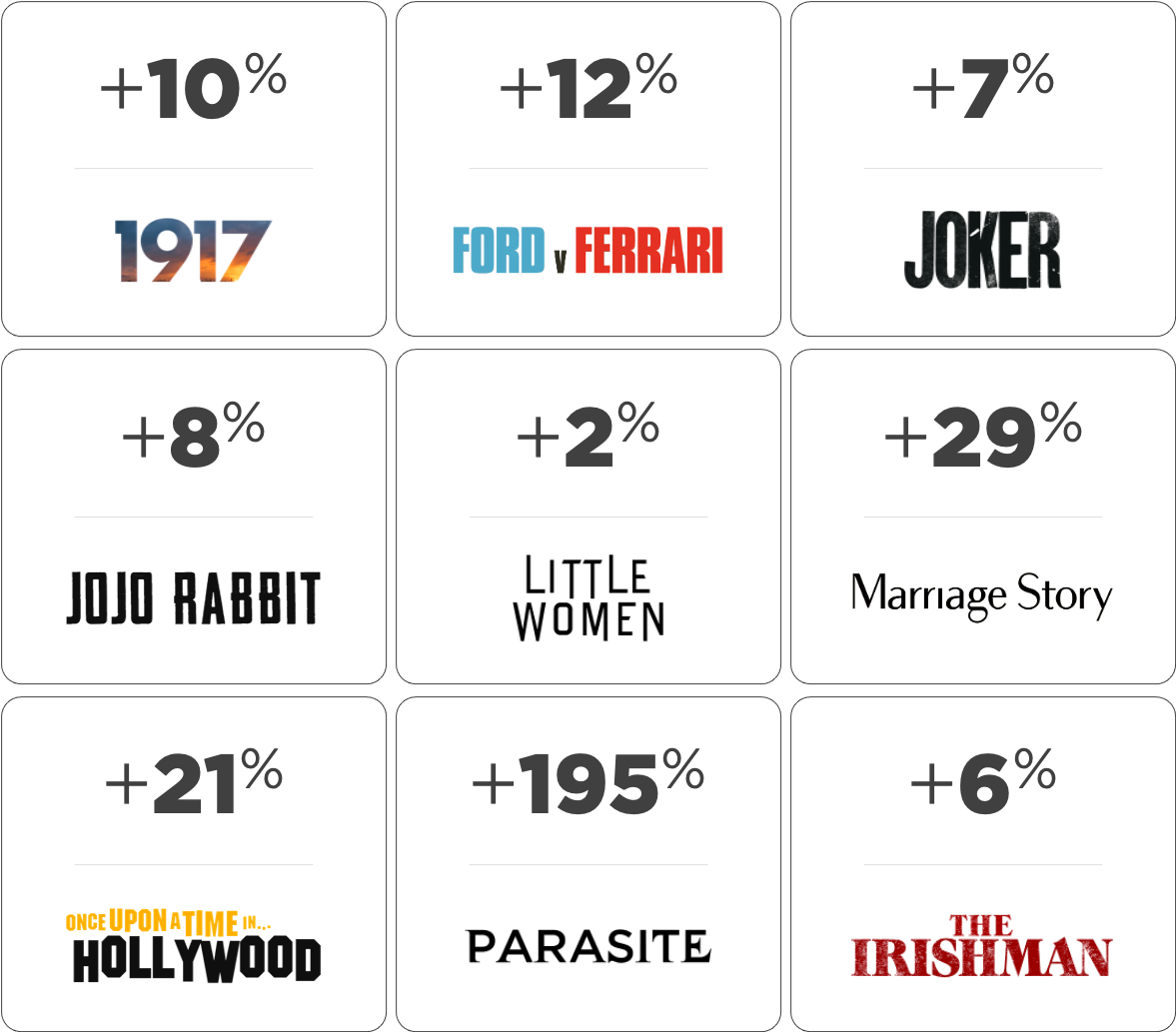 Marriage Story +29% Once Upon a Time in Hollywood +21% Parasite +195% The Irishman +6%, 1917 +10% Ford v Ferrari +12% Joker +7% Jojo Rabbit +8% Little Women +2%